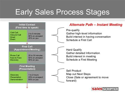 building your ideal sales process