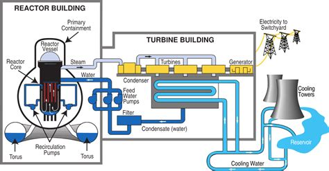diagram of a nuclear power station file bwr nuclear power plant diagram svg wikimedia commons