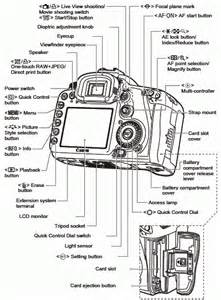 All States In Usa by Canon Knowledge Base Diagram Of All The Buttons And