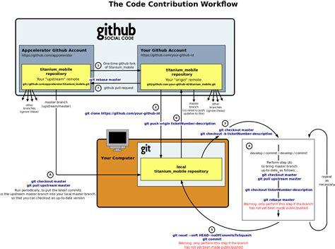 mercurial workflow darth10 git info 183 github
