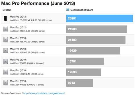geek bench mac benchmarks surface for next gen 13 macbook pro mid 2013