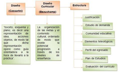 Diseño Curricular Y Evaluacion Curr 237 Culo Dise 241 O Desarrollo Y Evaluaci 243 N Dise 209 O Y Desarrollo Curricular