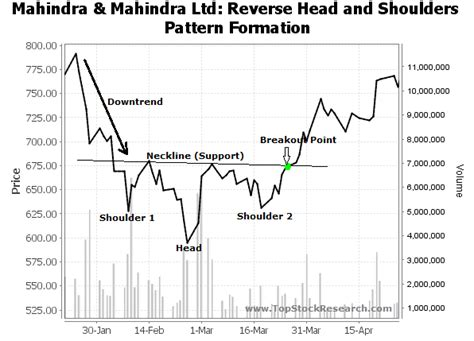 reverse pattern in c tutorials on reverse head and shoulder chart pattern