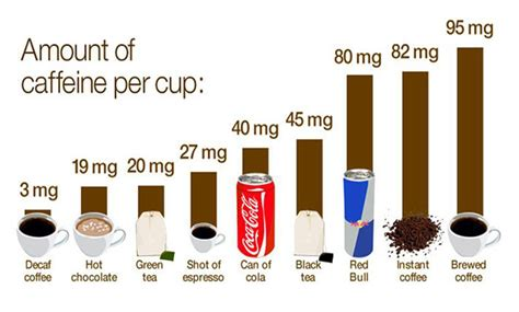 highest caffeine content energy drink uk how much caffeine is in some of your favourite drinks