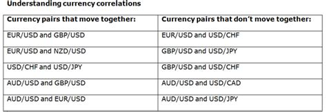 Understanding Currency Pairs Correlation For Forex Trading