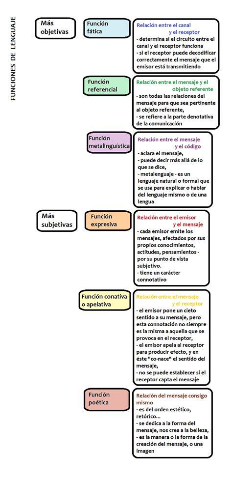 funciones de cadenas en lenguaje c dise 241 o y comunicaci 243 n abril 2011