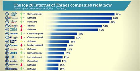most popular things for the top 20 of things companies right now