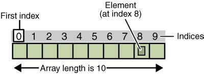 arreglos y cadenas en java cadenas y arrays serial arduino parte ii panama hitek