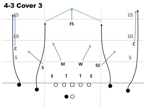 image gallery cover 3 defense air raid playbook four verts cougcenter