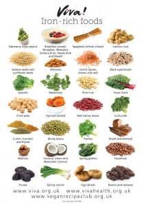iron rich foods wallchart viva health