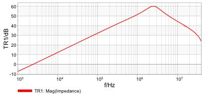inductor impedance curve inductors for the uninitiated eeweb community