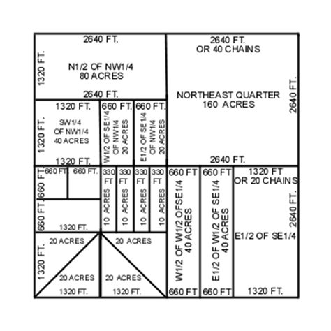 quarter section measurements genealogy s star understanding real property legal