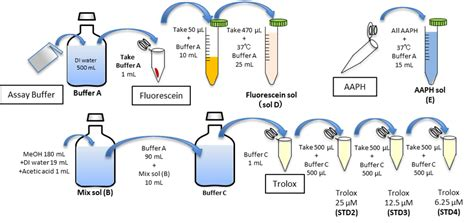 orac activity assay kit analytical chemistryproducts