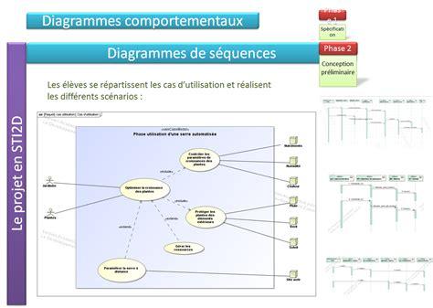 diagramme sysml projet sti2d cr 233 er les diagrammes de s 233 quences correspondant aux cas d