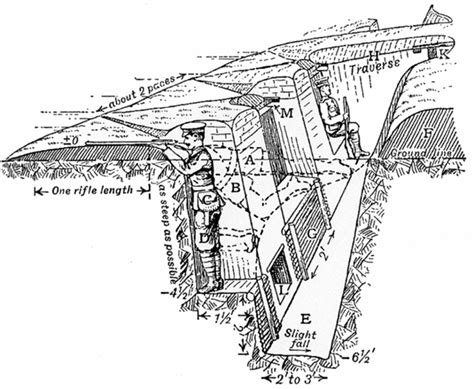 labeled trench diagram shoreham fort the great war trench