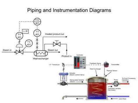 p i diagram means piping and instrumentation diagrams