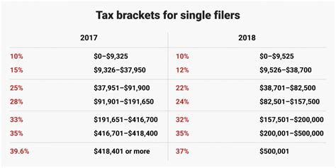 tax brackets 2018 how s tax plan will affect you