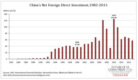 Trade And Investment In China better fdi the shanghai pilot ftz is not the answer
