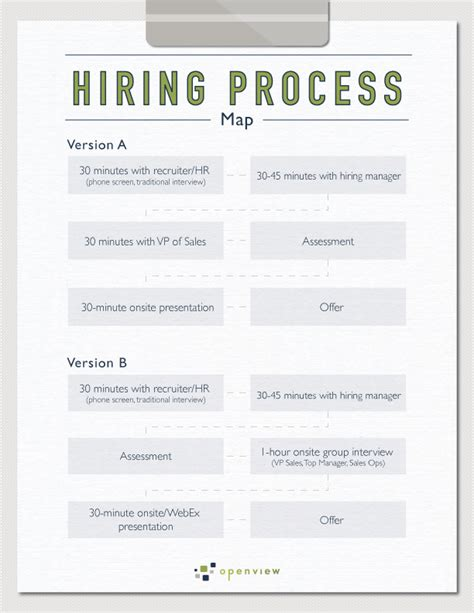Example Of Simple Resume Format by Sales Hiring Assessment Openview Labs