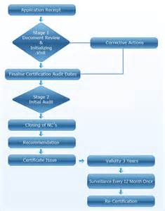 audit procedure template iso audit procedure integrated assessment services