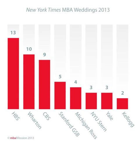 Mba Mpp Program Rankings by Business School Admissions Mba Admission