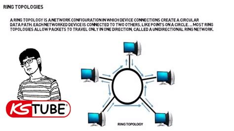 network layout star network topologies bus star tree mesh ring hybrid by