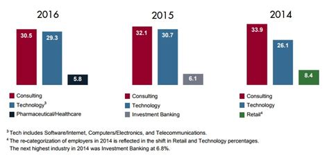 Boston Mba Employment Report by 2018 Boston Mba Employment Trends Metromba