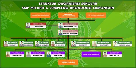 desain struktur organisasi adalah desain struktur organisasi sekolah bas studio net