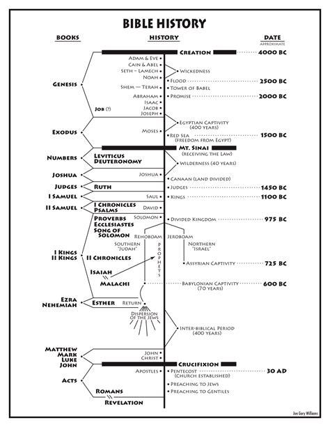 bible history testament books 25 unique bible timeline ideas on