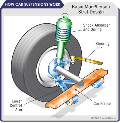 front car system suspension types front front suspensions howstuffworks