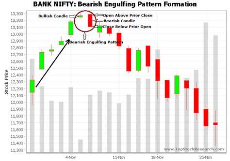candlestick pattern of yes bank three black crows bearish reversal xfr forex