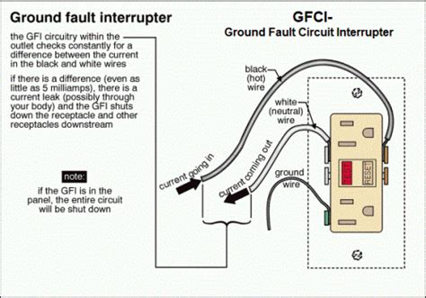 gfci protection in your home jwk inspections