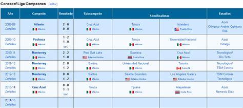 Calendario De Chions 2015 Mundial De Clubes 2014 2015 Calendario Y Resultados La