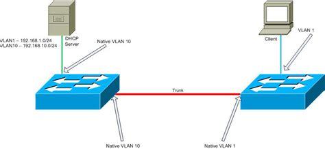 Switch Vlan fundamentals of 802 1q vlan tagging cisco meraki