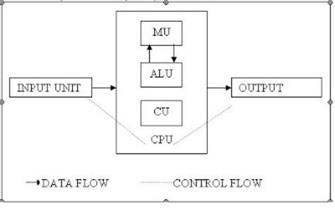 draw a block diagram of computer rupak nepali q draw a block diagram of digital computer