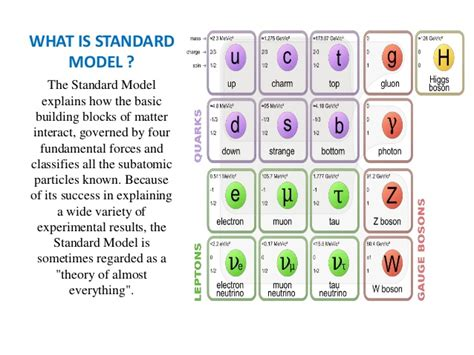 standard model standard model of particle physics