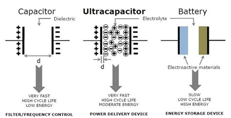 charge battery from capacitor superbatteries combine capacitor battery technologies gt engineering