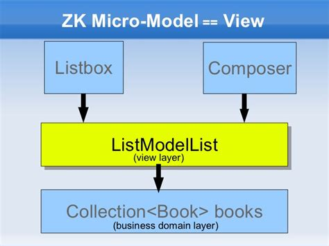 zk design pattern design patterns in zk java mvvm as model view binder