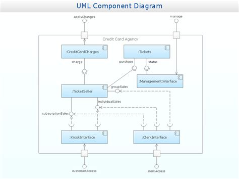 uml structure uml solution conceptdraw