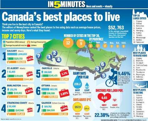 toronto ranked the best city to live in the world blogto canada s best places to live tillsonburg news