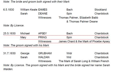 Church Of Marriage Records Richard Michael Apsey Ancestorspeak