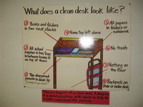 organization tips for college students 8 best images about anchor chart ideas on pinterest