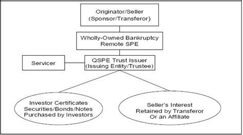 securitization flowchart fdic credit card securitization manual