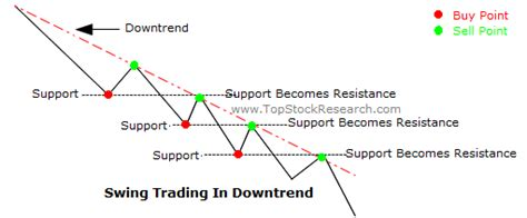 what is swing trading in stock market what is a swing trade in stock trading and with it is