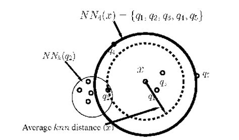 pattern recognition k nearest neighbor n dot nearest neighbor distance based outlier detection