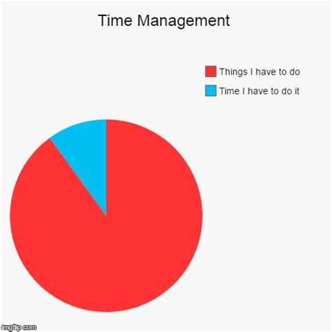Time Management Imgflip Time Management Pie Chart Template
