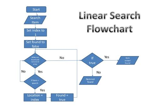 flowchart of linear search linear search flowchart best free home design idea