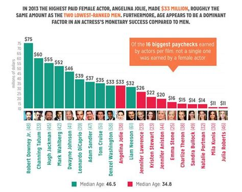 does gender inequality reduce gender inequality in successful do you see it gender inequality in film is very real