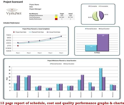 Project Management Scorecard Template by Project Scorecard Project Scorecard One Page Report Next
