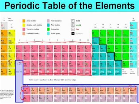 Periodic Table Classification by Chapter 6 2 Classification Of Elements